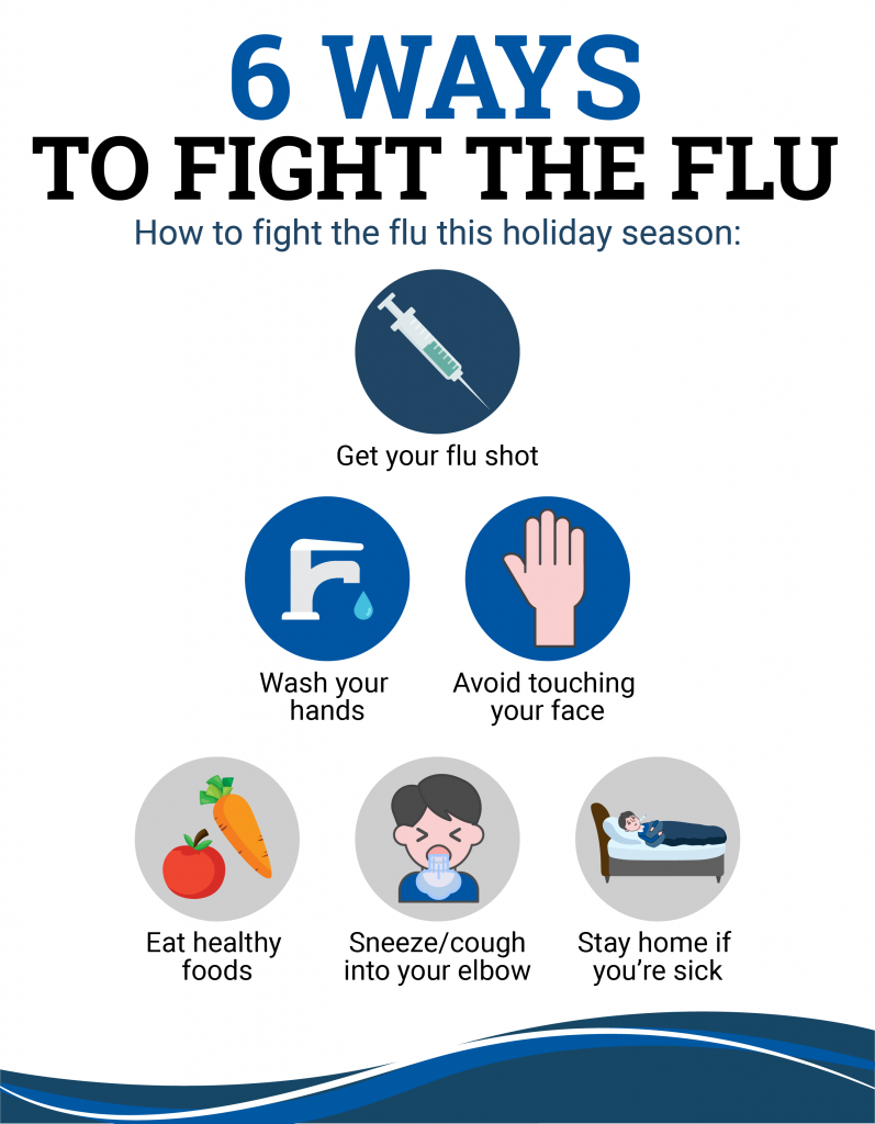 Covalent Health branded infographic for fighting the flu.